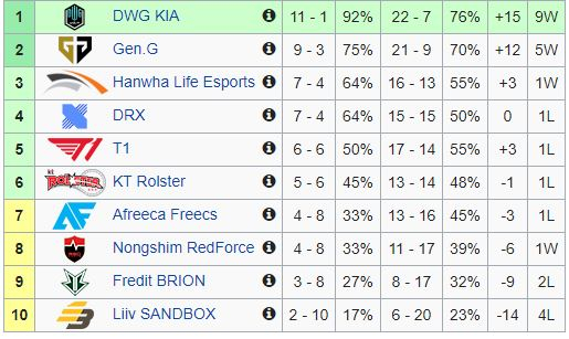LCK standings