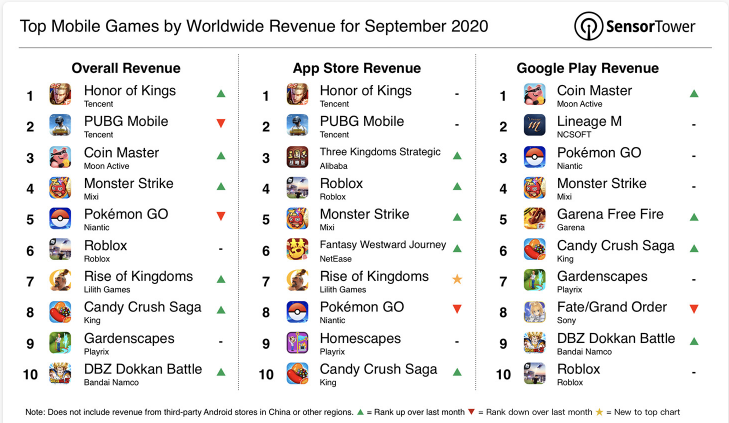 top mobile games 2020