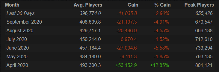 Dota 2 player count in past few months