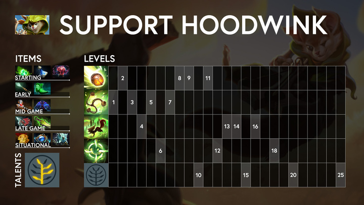 How To Build New Hero Hoodwink As Core And Support