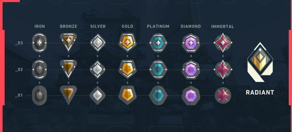 How do the ranks in Valorant compare to ranks in CSGO?